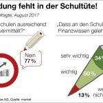 Finanzwissen in Österreich – Österreichern fehlt Wirtschafts- & Finanzbildung in der Schultüte