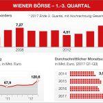 Drittes Quartal an der Wiener Börse: Steigende Kurse, hoher Aktienumsatz
